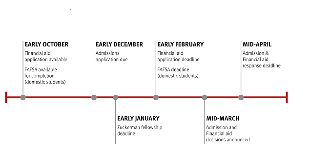 Financial aid application_timeline.png