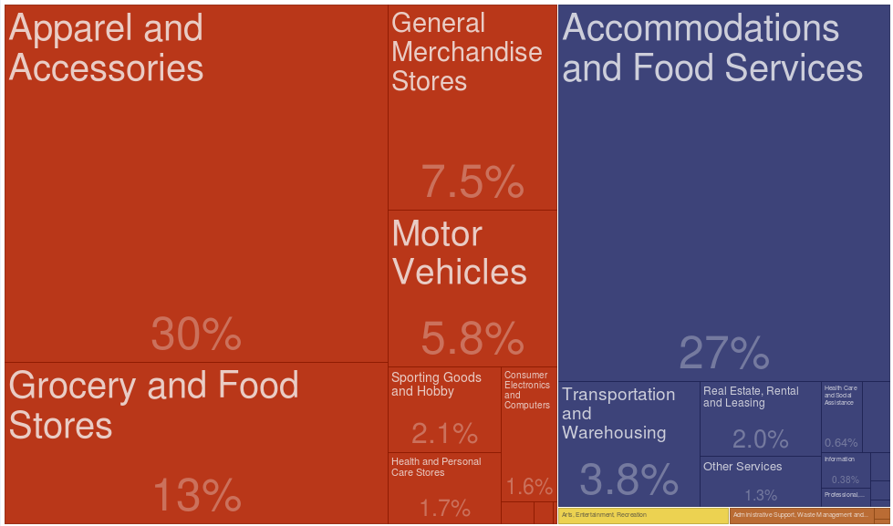 Graphic: Figure 7 – Spend by merchant type in Milan (2016)