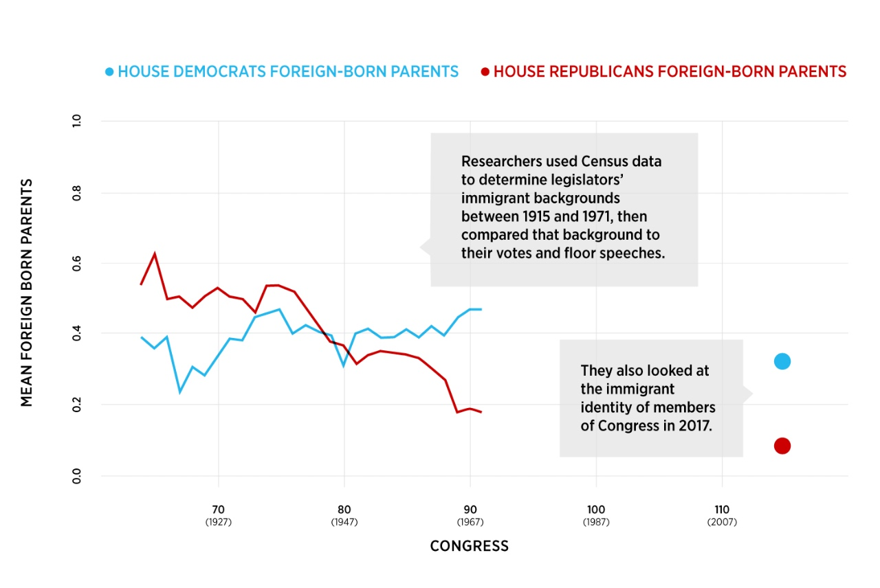 Graph of the Mean Foreign Born Parents as a function of House D's Foreign Born Parents and House R's Foreign Born Parents.