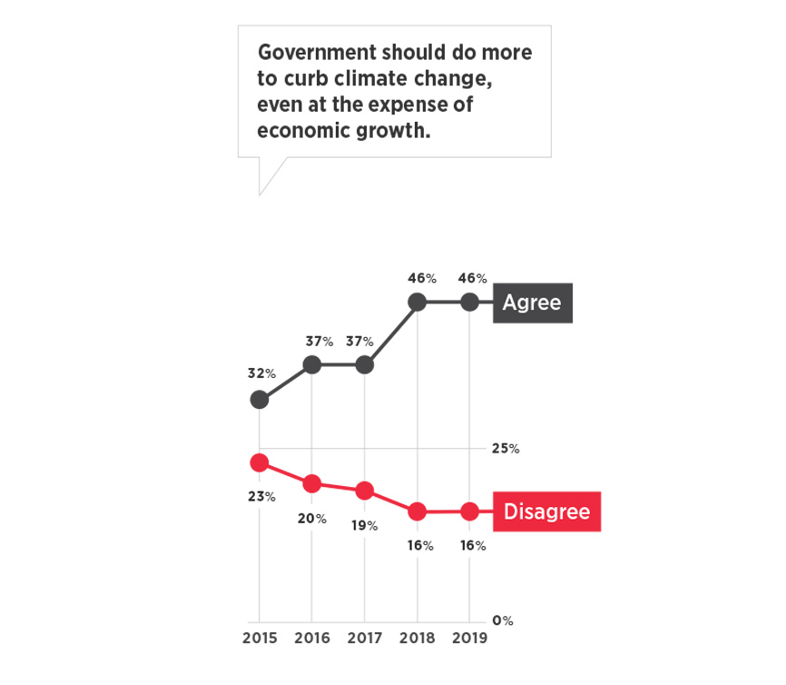 This graph shows that increasing numbers of young voters agree that government should do more to curb climate change, even if that reduces economic growth. The percentage who believe that rose 14 percentage points in four years to 46 percent.
