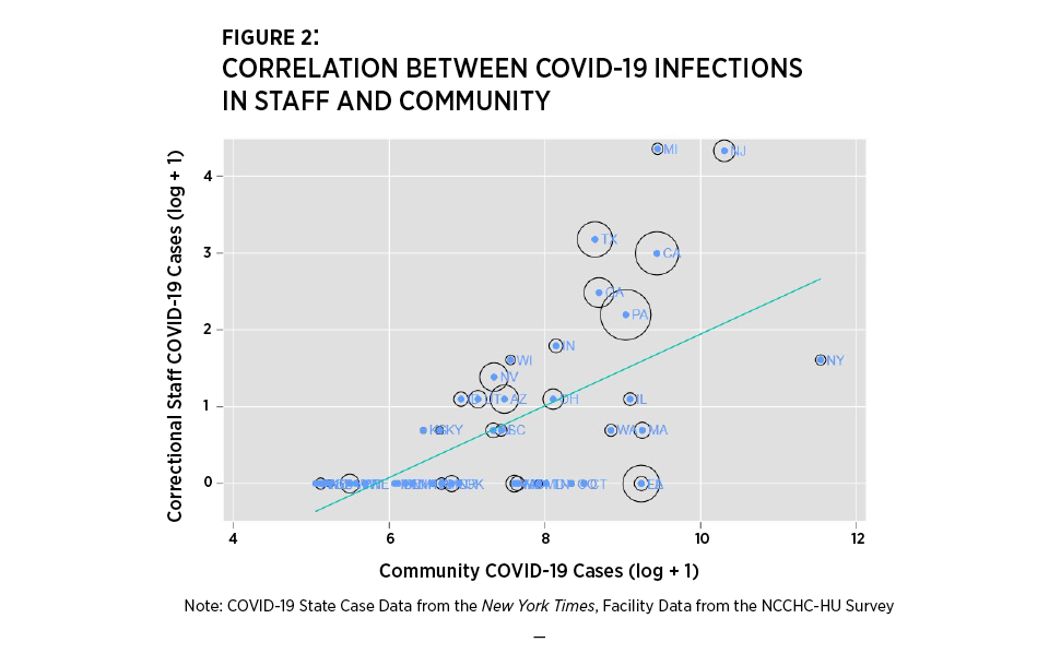 Figure 2: Correlation Between COVID-19 Infections in Staff and Community.