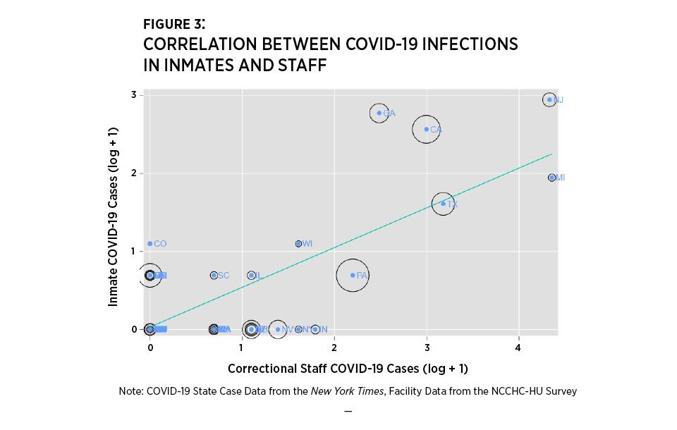 Figure 3: Correlation Between COVID-19 Infections in Inmates and Staff.