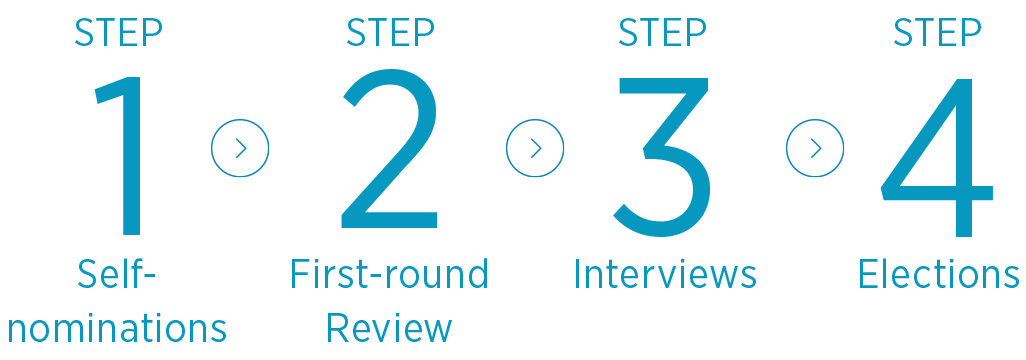 Step 1: Self-nominations; Step 2: First-round review; Step 3: Interviews; Step 4: Elections