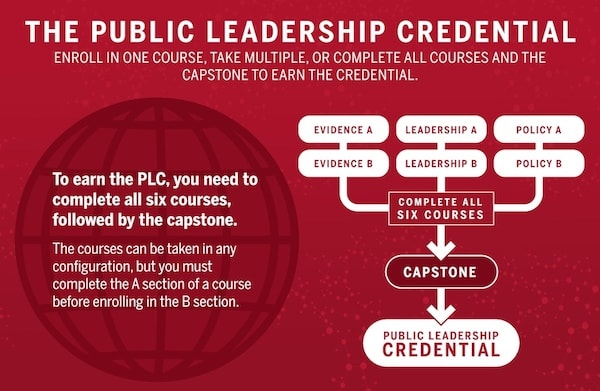 Path to credential