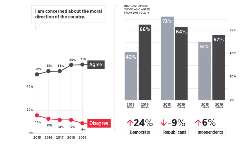 These data points shows that young Americans are growing more concerned about the moral direction of the United States. This spring, 61 percent of those polled worry about the moral direction, compared with 52 percent with that worry in 2015.