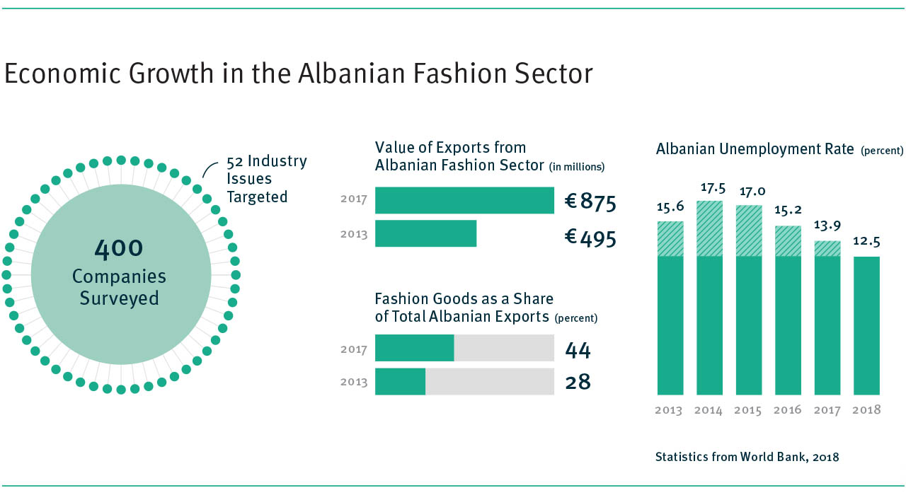 A series of charts describing the economic growth of the Albanian fashion sector between 2013 and 2017, including an increase in the total value of exports from 495 million euros to 875 million euros.